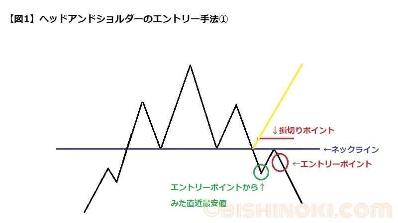 ヘッドアンドショルダーの基本的なエントリー方法