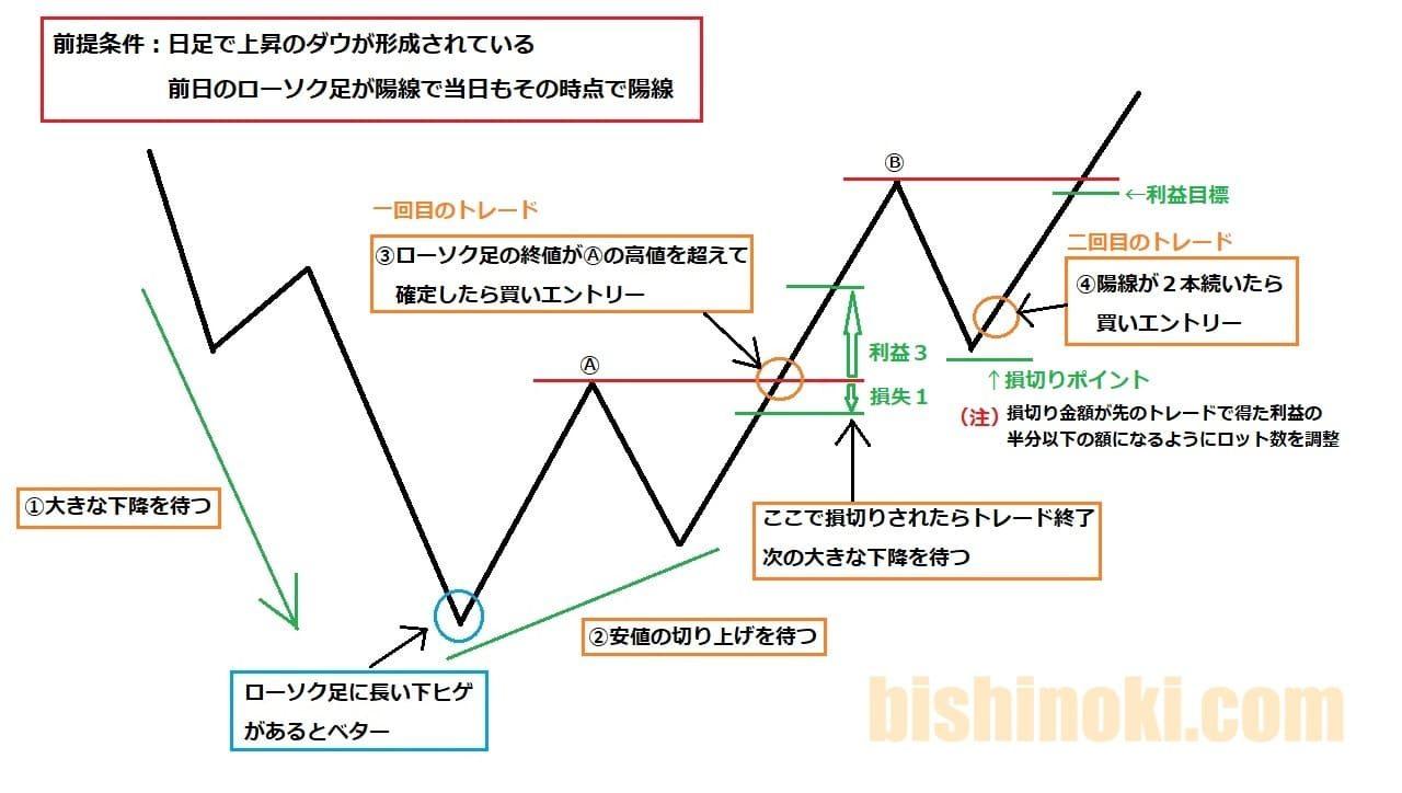 エリオット波動を使ったトレードルール図