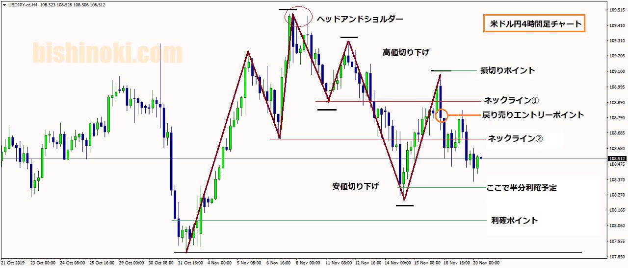 米ドル円4時間足チャート