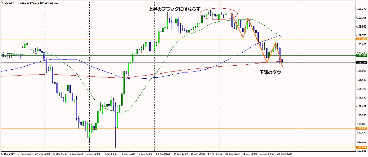 2020年1月25日米ドル円4時間足チャート