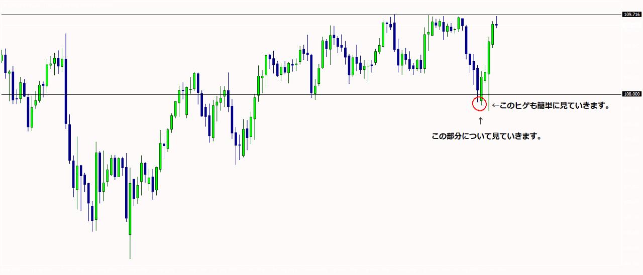 米ドル円日足チャート