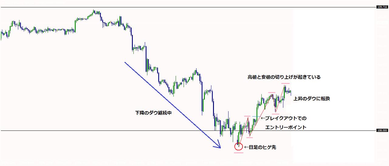 米ドル円1時間足チャート