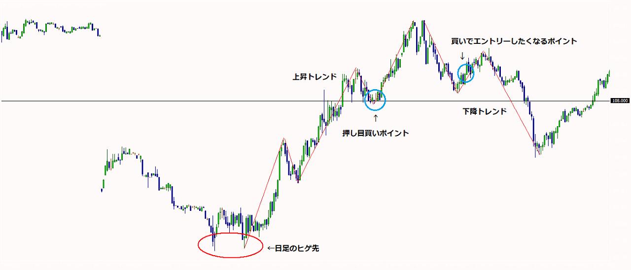 米ドル円1分足チャート