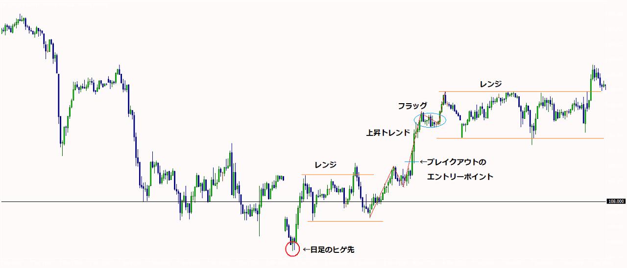 米ドル円15分足チャート