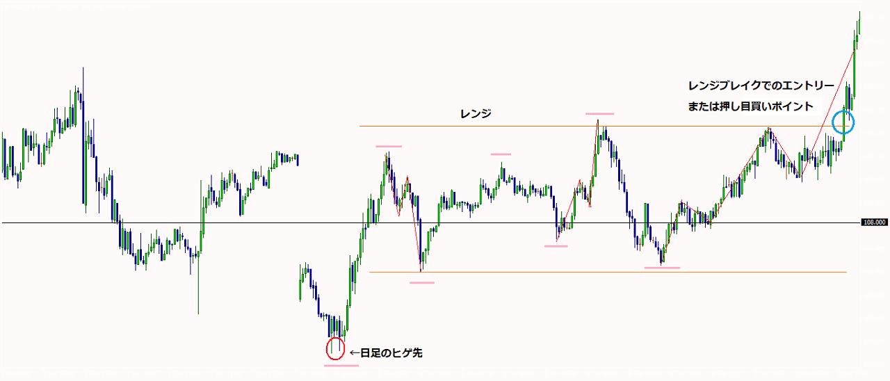 米ドル円5分足チャート