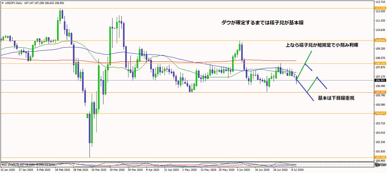 2020年7月11日米ドル円日足チャート