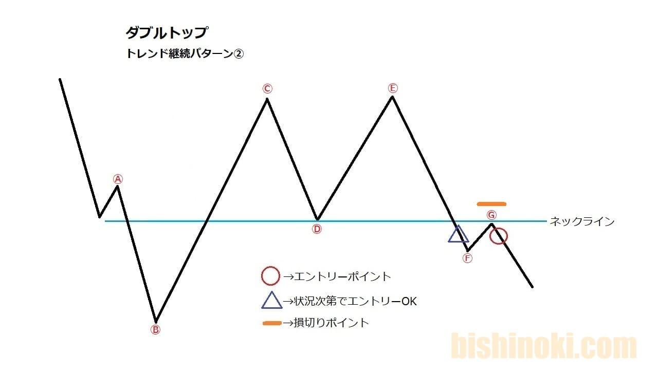 トレンド継続で上目線のダブルトップのエントリールール