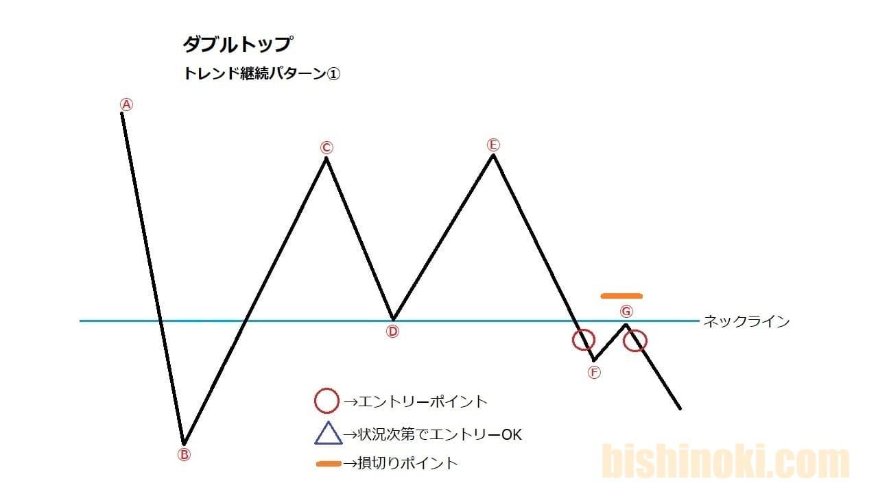 トレンド継続で下目線のダブルトップのエントリールール